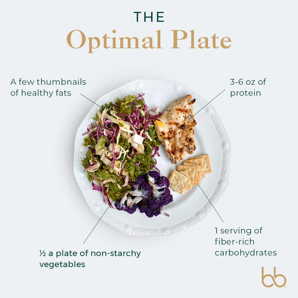 BeingBrigid Functional Nutrition Optimal Plate Method